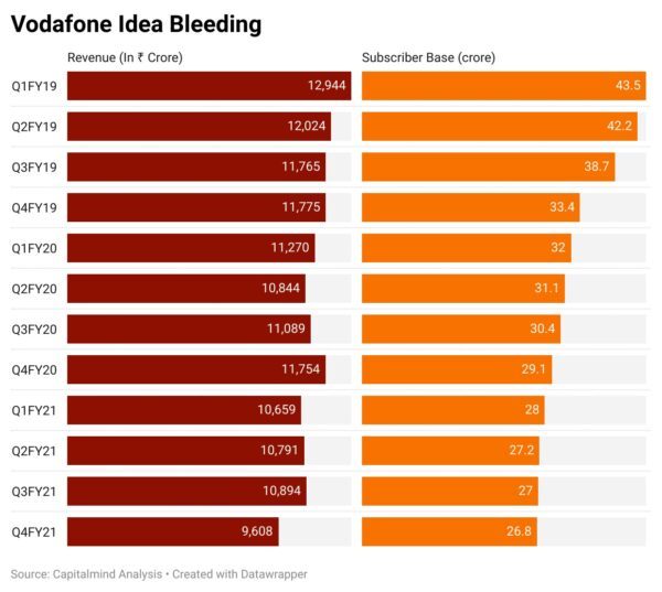 Vodafone idea total subscribers loss