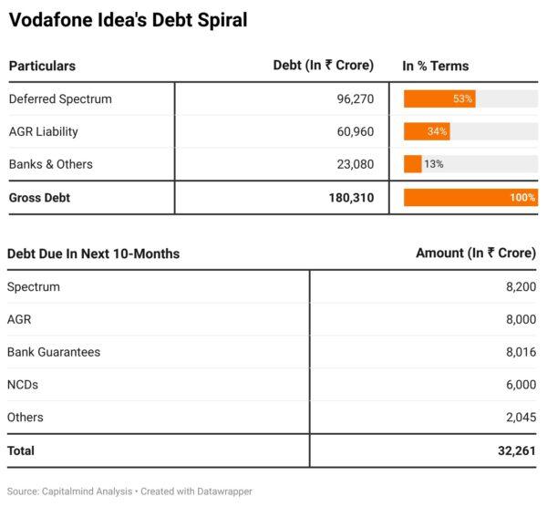 Vodafone Idea total debt